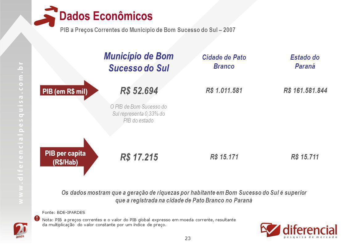 Município de Bom Sucesso do Sul PIB per capita (R$/Hab)