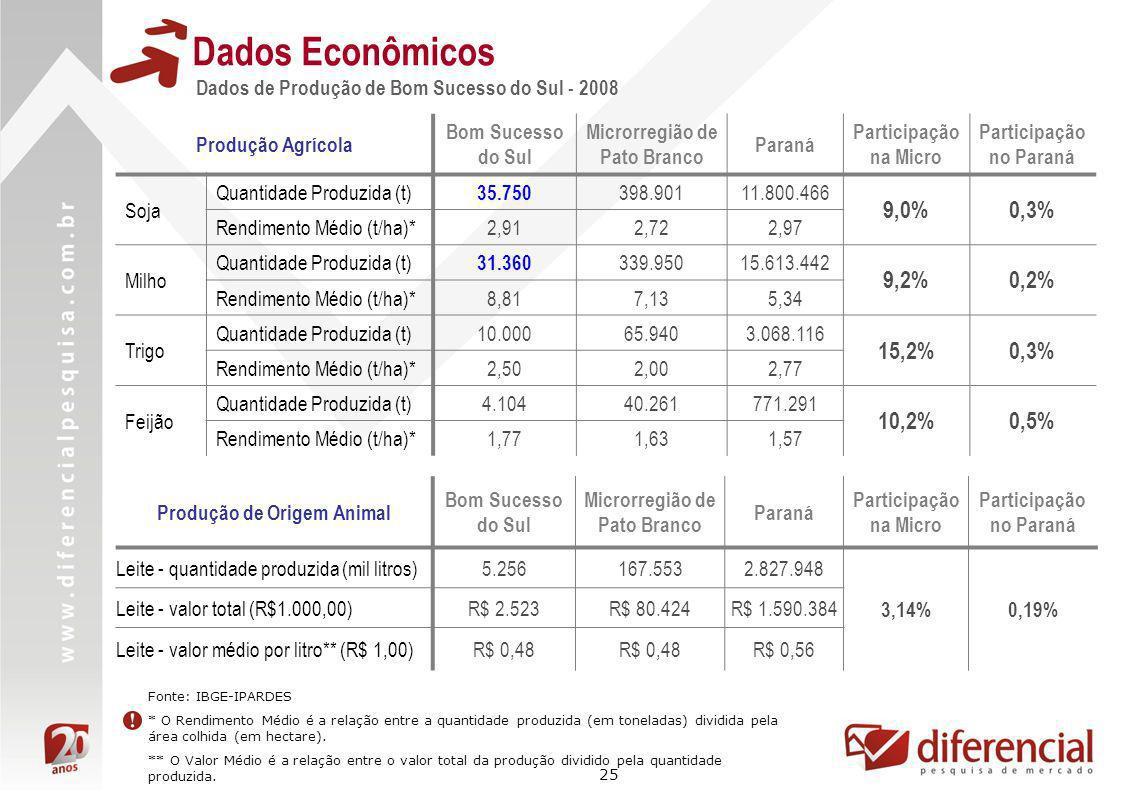 Dados Econômicos 9,0% 0,3% 9,2% 0,2% 15,2% 10,2% 0,5%