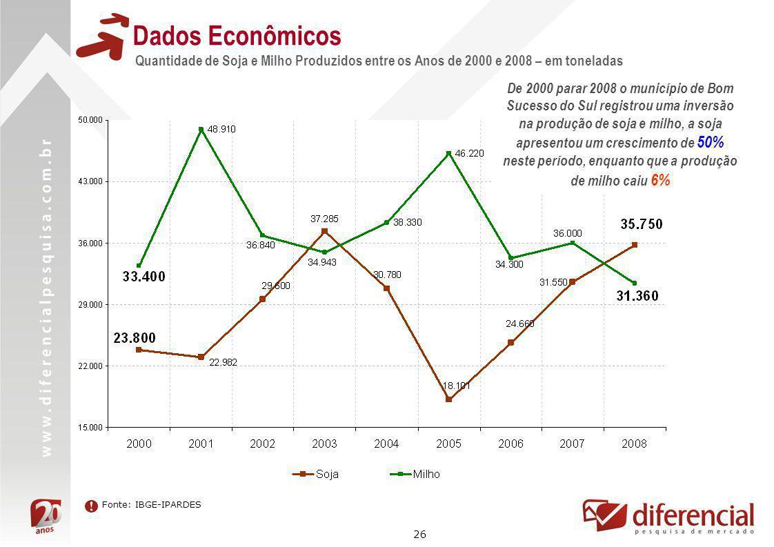 Dados Econômicos Quantidade de Soja e Milho Produzidos entre os Anos de 2000 e 2008 – em toneladas.