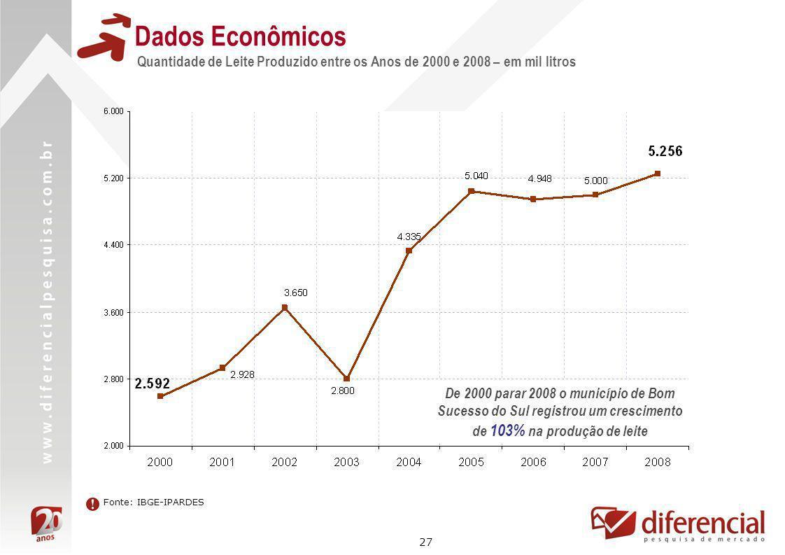 Dados Econômicos Quantidade de Leite Produzido entre os Anos de 2000 e 2008 – em mil litros.