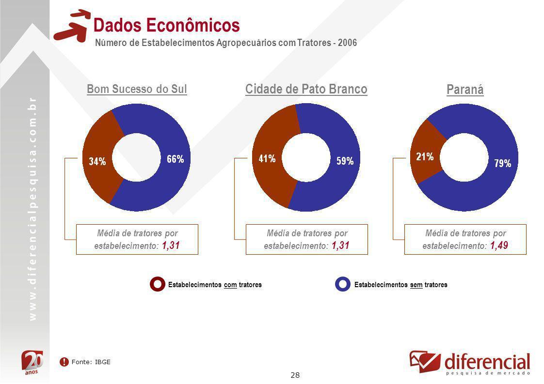 Dados Econômicos Cidade de Pato Branco Paraná Bom Sucesso do Sul