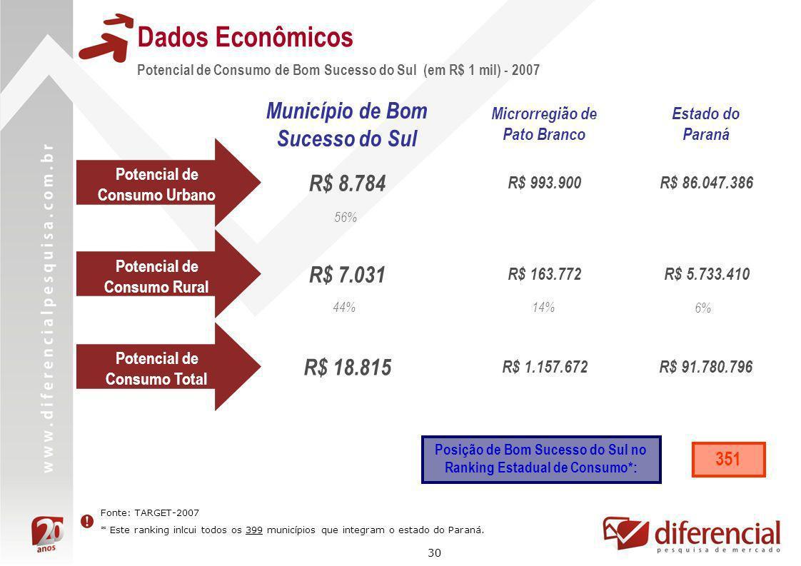 Dados Econômicos Município de Bom Sucesso do Sul R$ 8.784 R$ 7.031