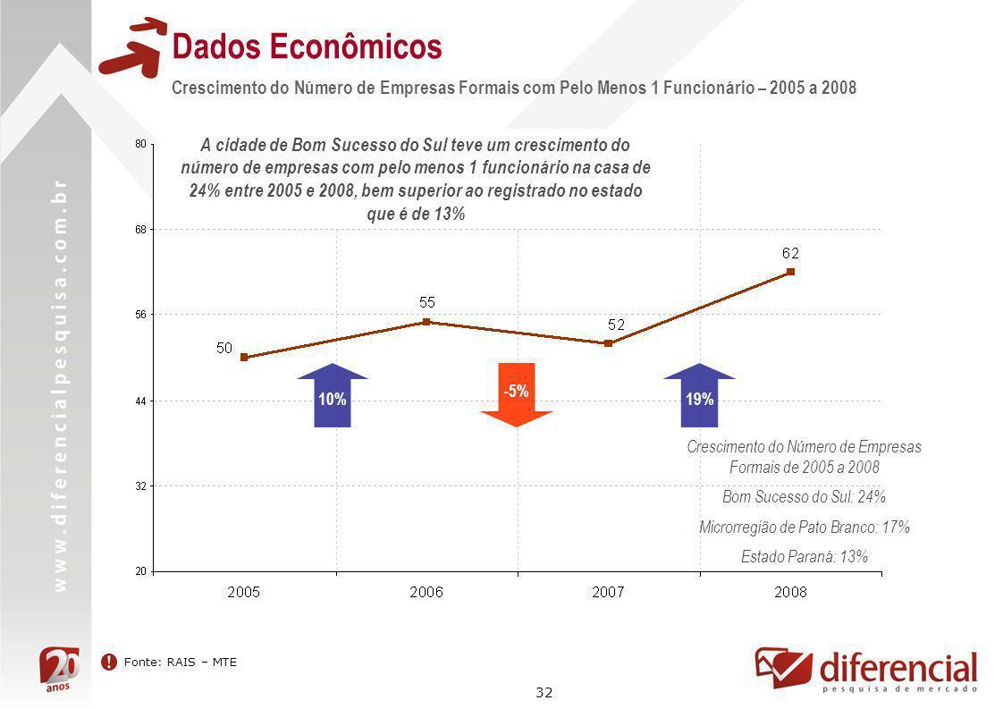 Dados Econômicos Crescimento do Número de Empresas Formais com Pelo Menos 1 Funcionário – 2005 a 2008.