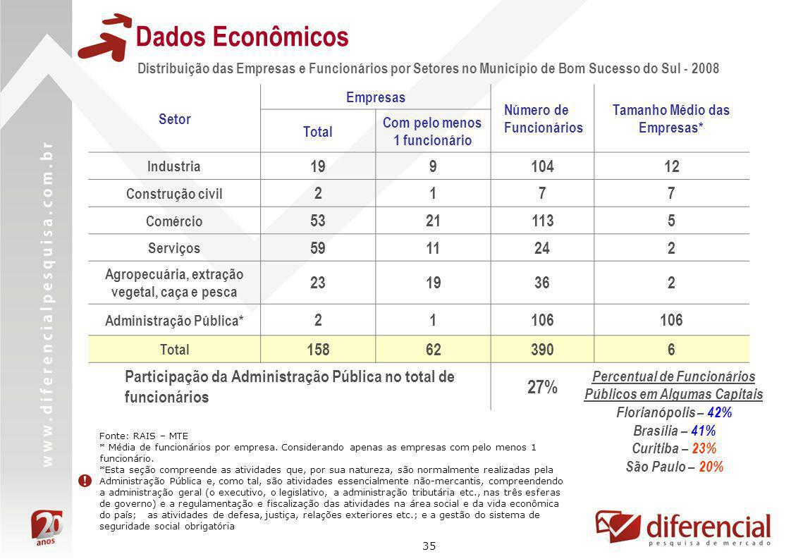 Dados Econômicos Distribuição das Empresas e Funcionários por Setores no Município de Bom Sucesso do Sul - 2008.