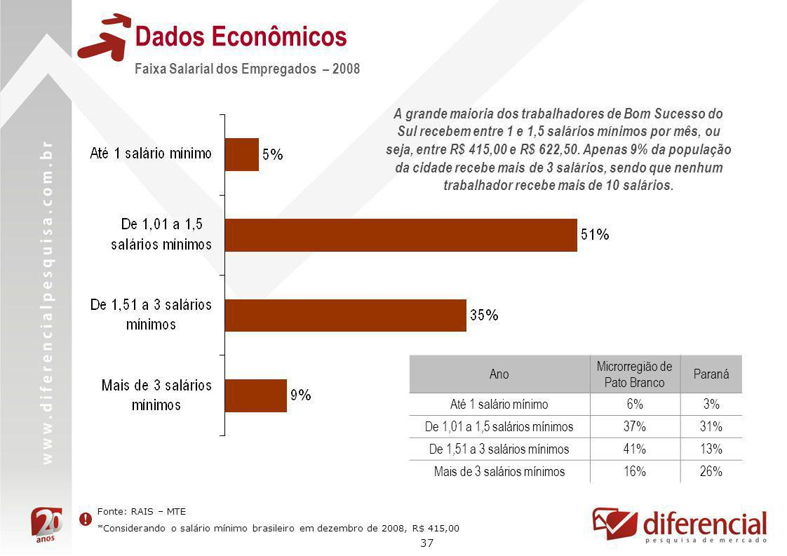 Dados Econômicos Faixa Salarial dos Empregados – 2008