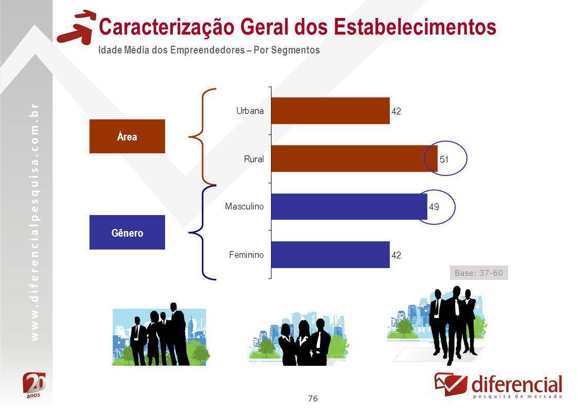 Caracterização Geral dos Estabelecimentos