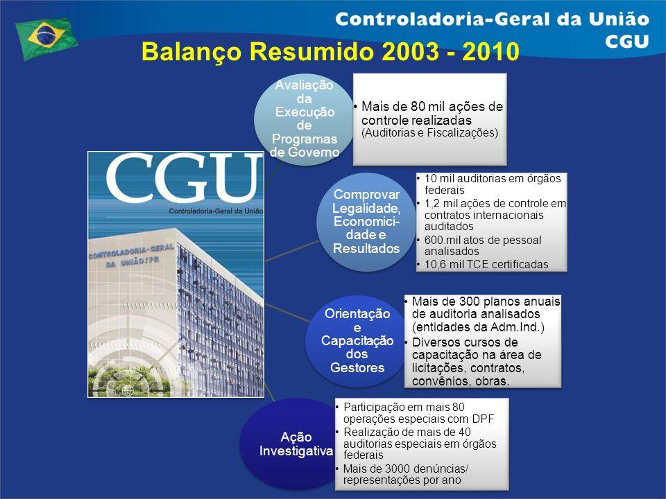 Balanço Resumido 2003 - 2010 Avaliação da Execução de Programas de Governo. Mais de 80 mil ações de controle realizadas (Auditorias e Fiscalizações)