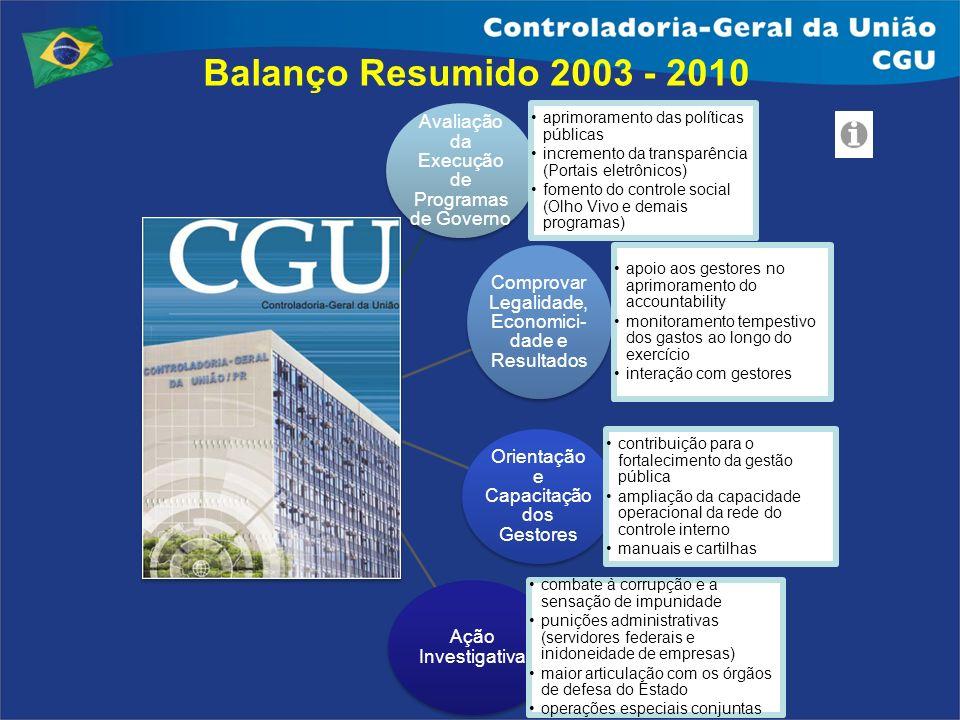 Balanço Resumido 2003 - 2010 Avaliação da Execução de Programas de Governo. aprimoramento das políticas públicas.