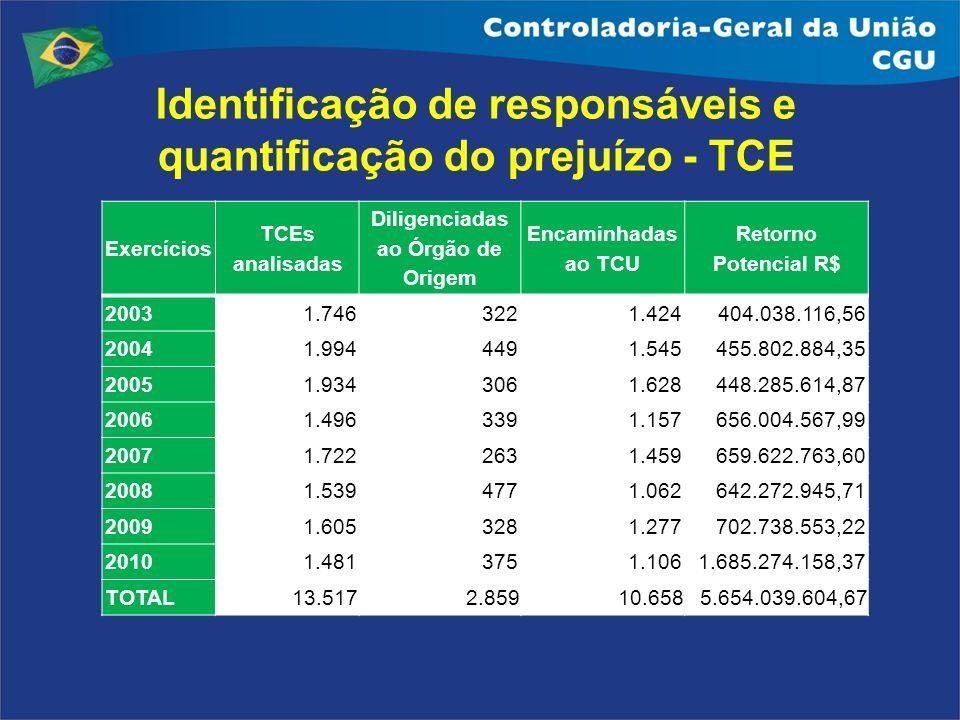 Identificação de responsáveis e quantificação do prejuízo - TCE