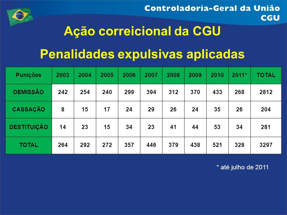 Ação correicional da CGU Penalidades expulsivas aplicadas