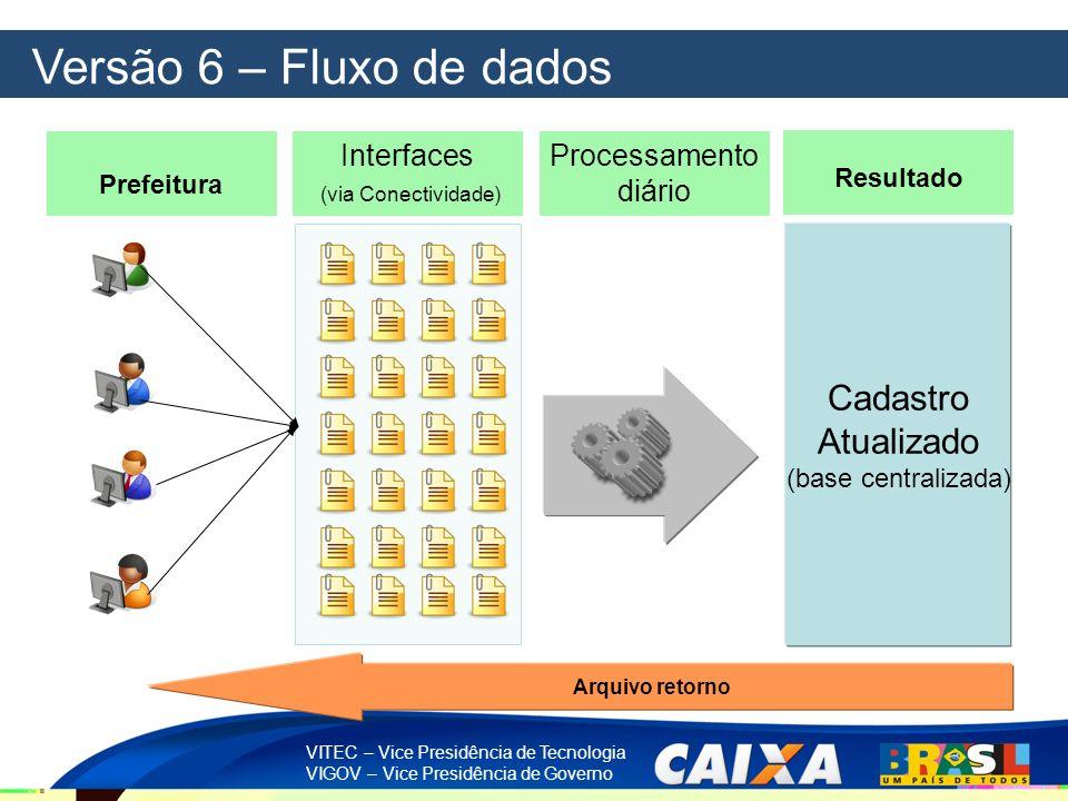 Versão 6 – Fluxo de dados Cadastro Atualizado Interfaces