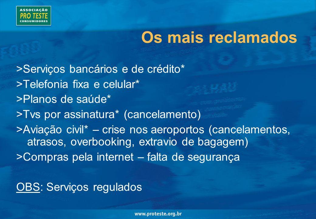 Os mais reclamados >Serviços bancários e de crédito*
