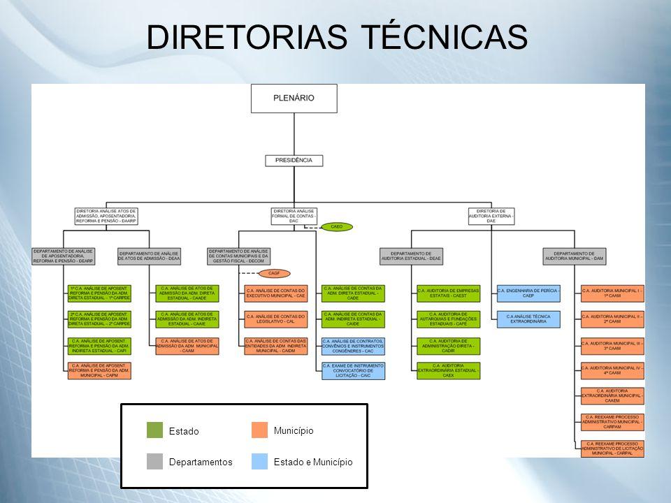 DIRETORIAS TÉCNICAS Estado Município Departamentos Estado e Município