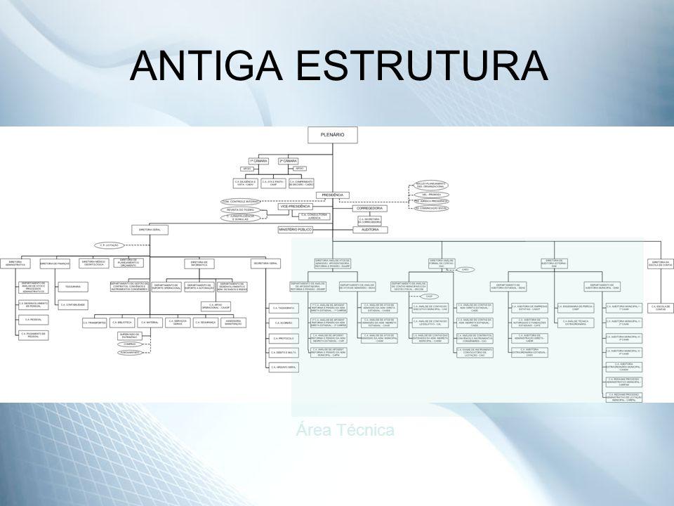 ANTIGA ESTRUTURA Área Técnica