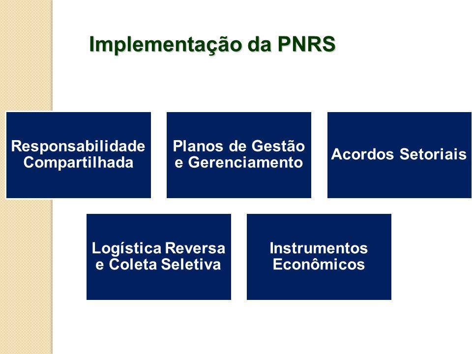 Implementação da PNRS Responsabilidade Compartilhada