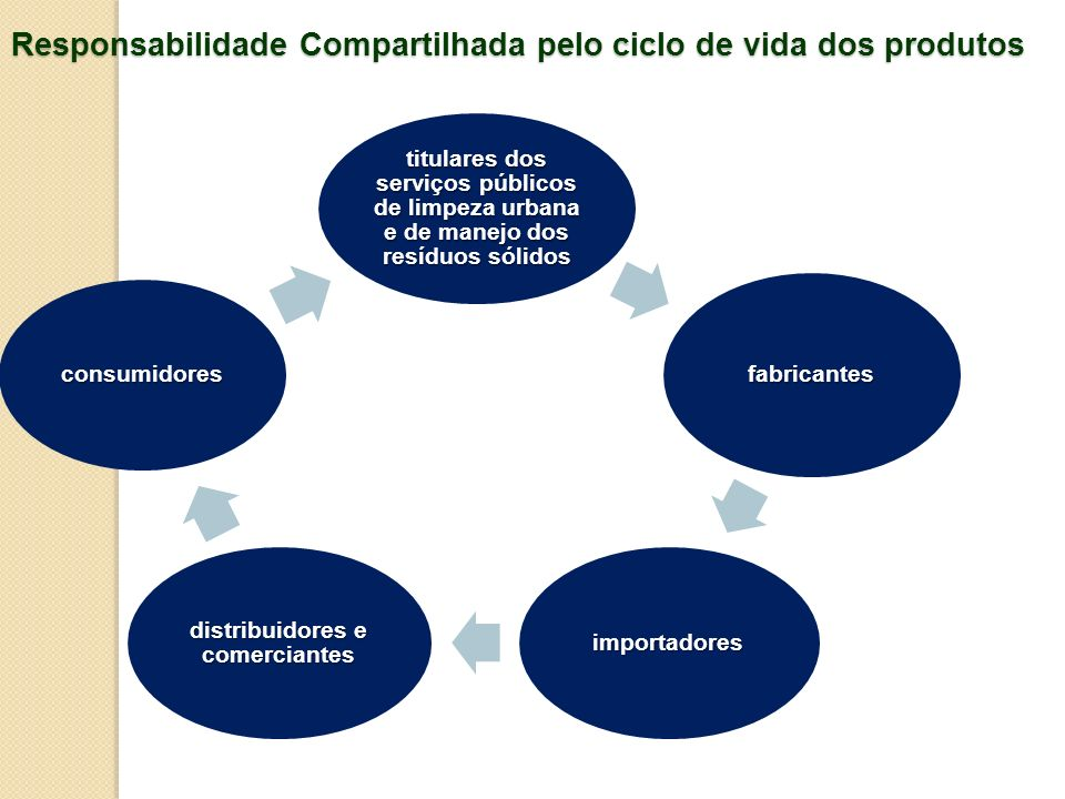 Responsabilidade Compartilhada pelo ciclo de vida dos produtos