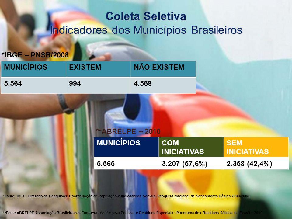 Coleta Seletiva Indicadores dos Municípios Brasileiros