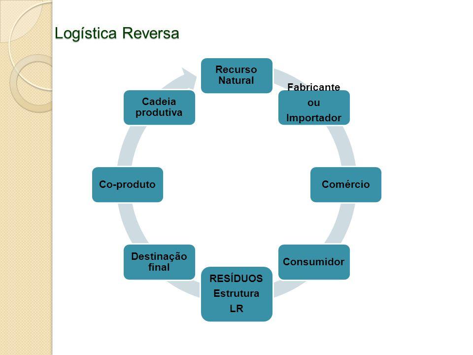 Logística Reversa Recurso Natural Fabricante ou Importador Comércio