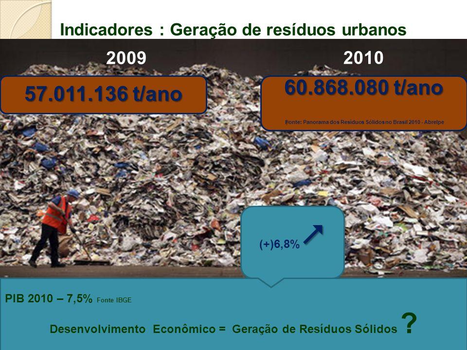 Indicadores : Geração de resíduos urbanos
