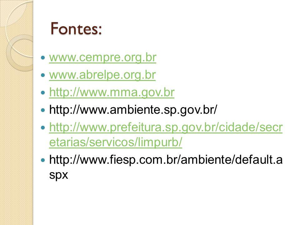 Fontes: www.cempre.org.br www.abrelpe.org.br http://www.mma.gov.br