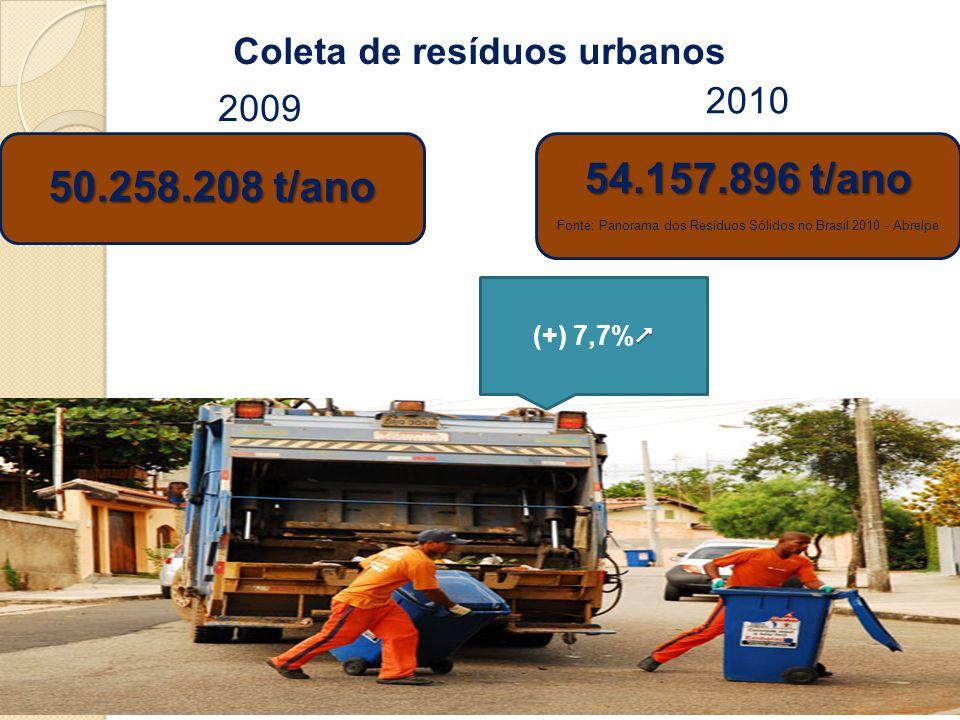 Coleta de resíduos urbanos