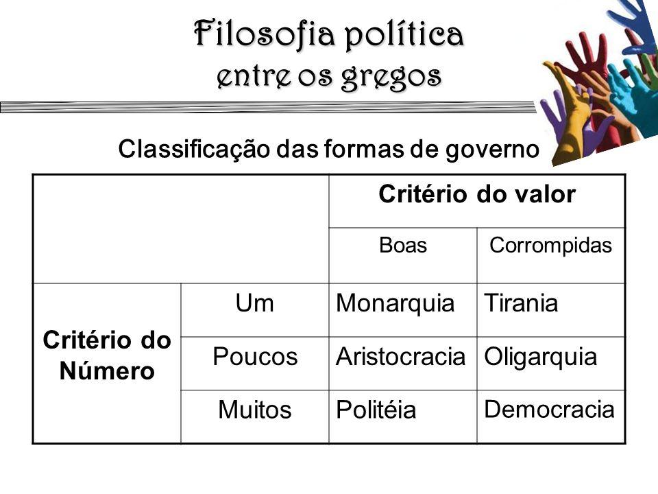 Filosofia política entre os gregos Classificação das formas de governo