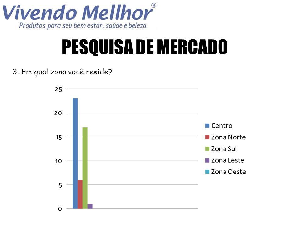 PESQUISA DE MERCADO 3. Em qual zona você reside