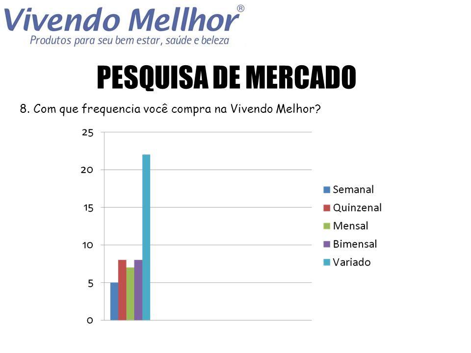 PESQUISA DE MERCADO 8. Com que frequencia você compra na Vivendo Melhor