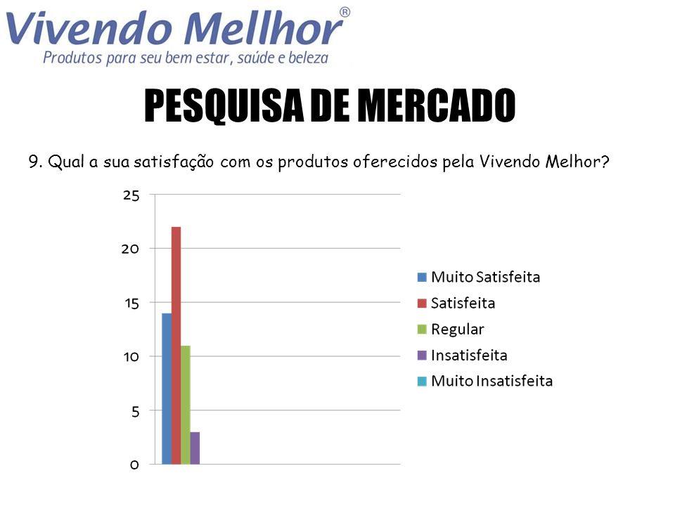 PESQUISA DE MERCADO 9. Qual a sua satisfação com os produtos oferecidos pela Vivendo Melhor
