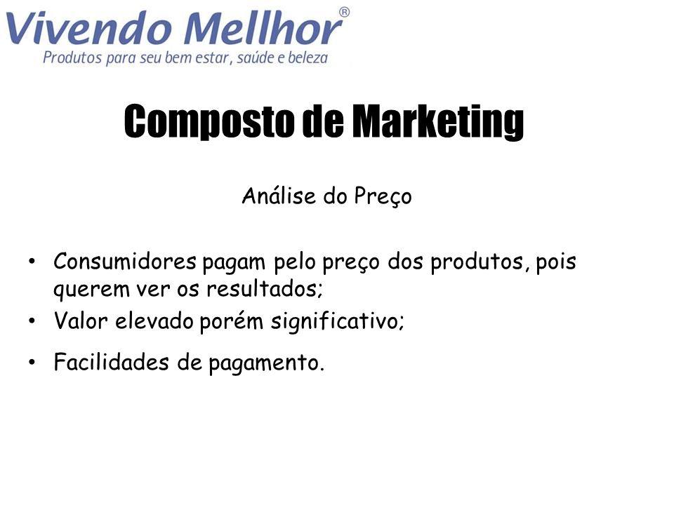 Composto de Marketing Análise do Preço