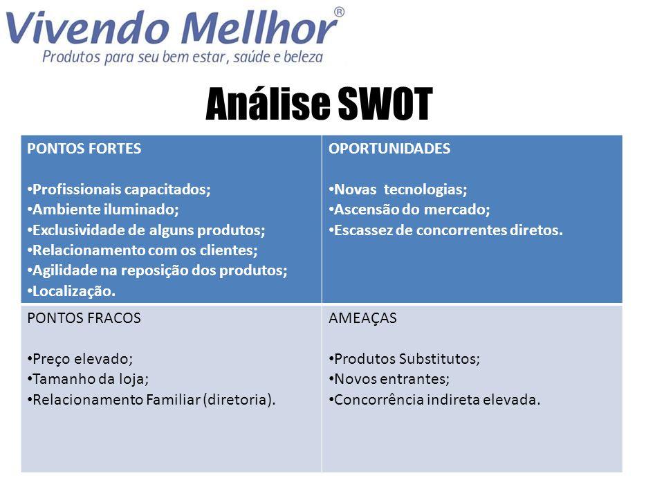 Análise SWOT PONTOS FORTES Profissionais capacitados;