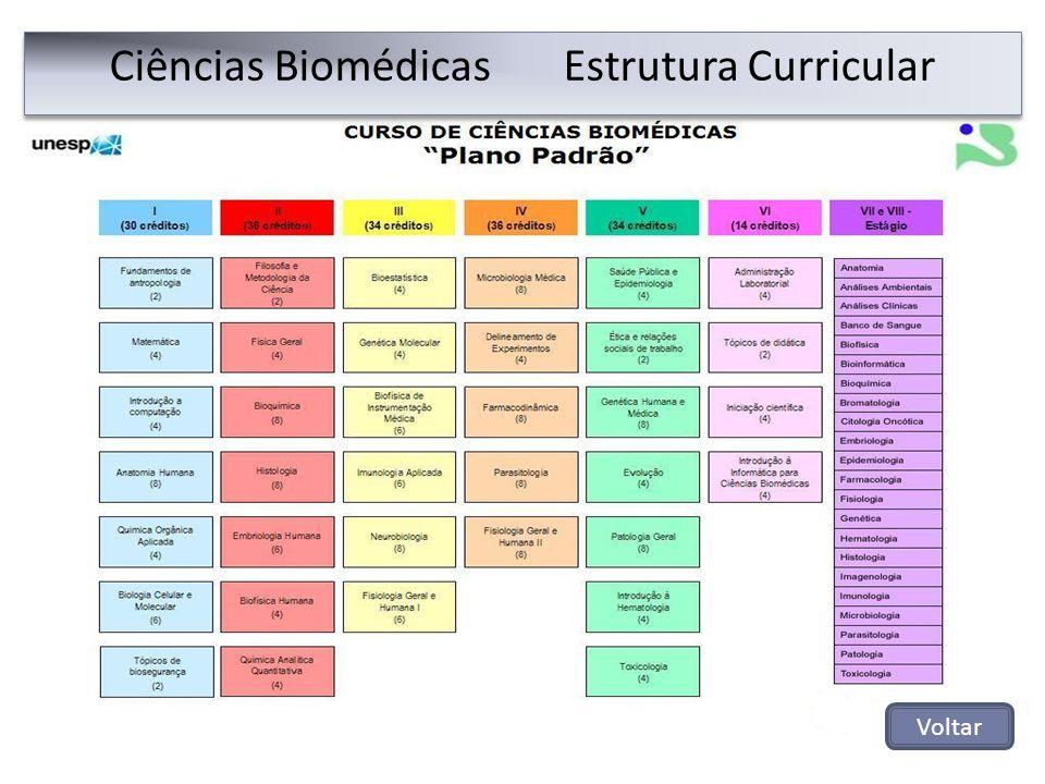 Ciências Biomédicas Estrutura Curricular