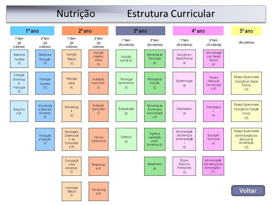 Nutrição Estrutura Curricular