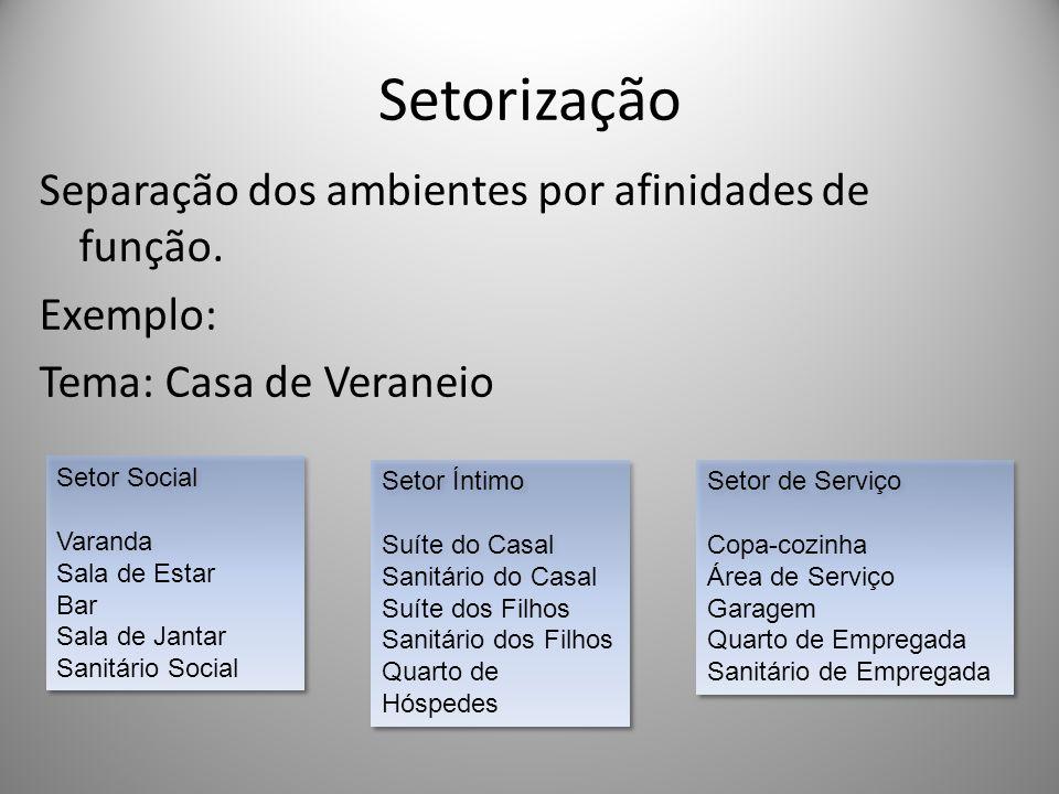 Setorização Separação dos ambientes por afinidades de função. Exemplo: Tema: Casa de Veraneio Setor Social.