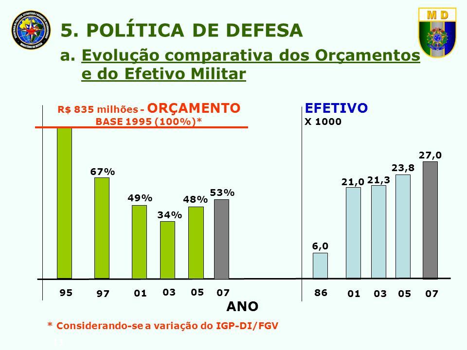 R$ 835 milhões - ORÇAMENTO BASE 1995 (100%)*