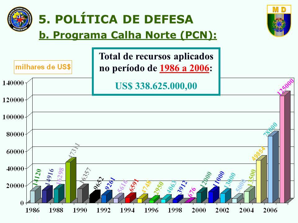 Total de recursos aplicados no período de 1986 a 2006: