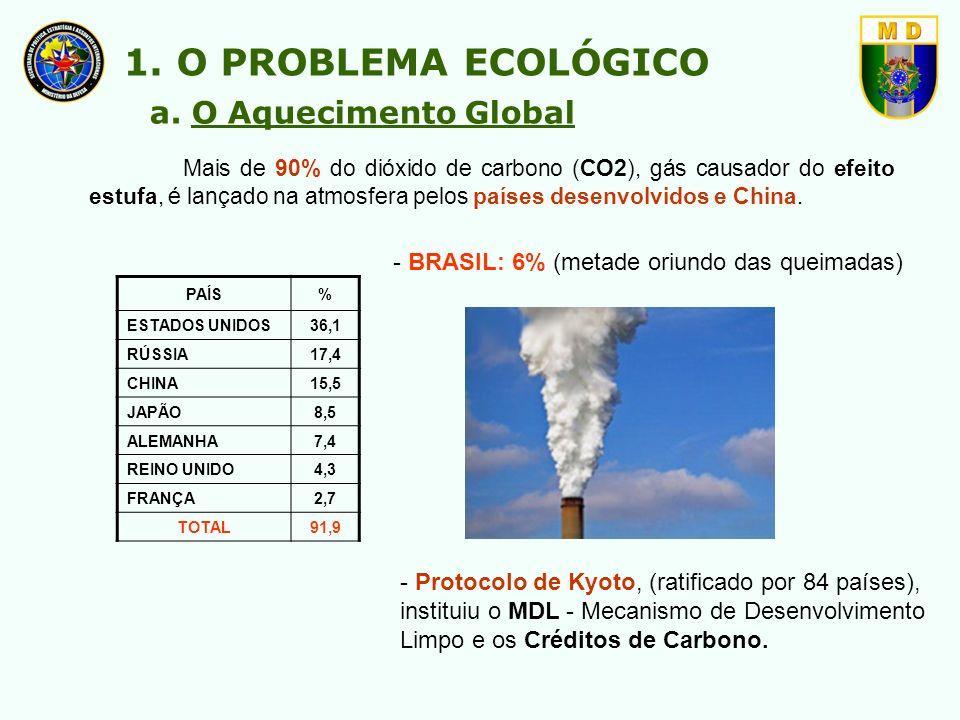 1. O PROBLEMA ECOLÓGICO a. O Aquecimento Global