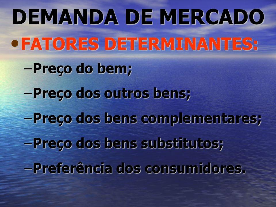 DEMANDA DE MERCADO FATORES DETERMINANTES: Preço do bem;
