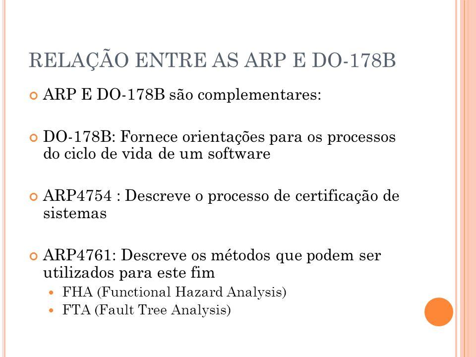 RELAÇÃO ENTRE AS ARP E DO-178B