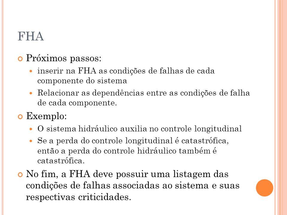 FHA Próximos passos: Exemplo: