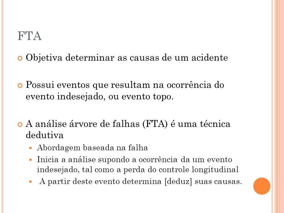 FTA Objetiva determinar as causas de um acidente