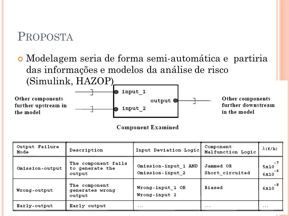 PropostaModelagem seria de forma semi-automática e partiria das informações e modelos da análise de risco (Simulink, HAZOP)