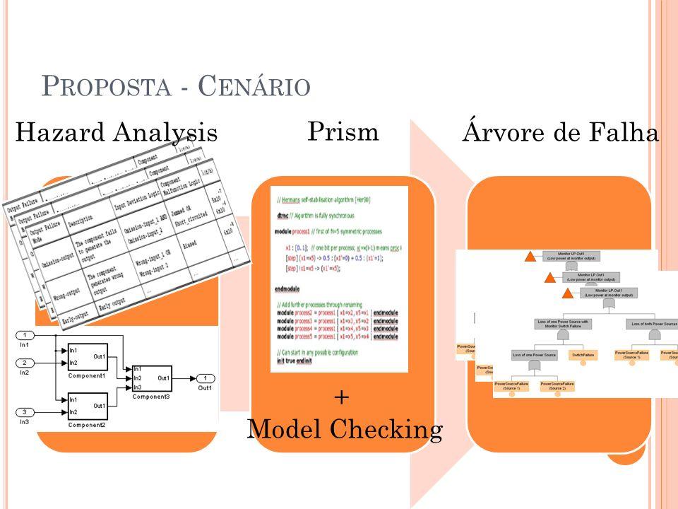 Proposta - Cenário Hazard Analysis Prism Árvore de Falha +