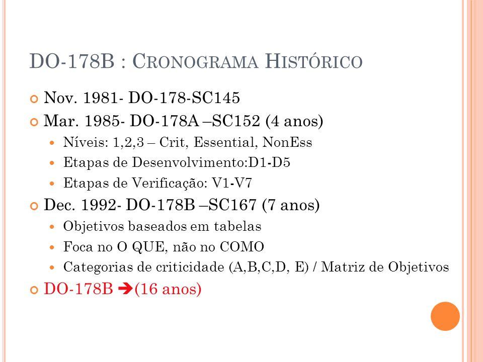 DO-178B : Cronograma Histórico