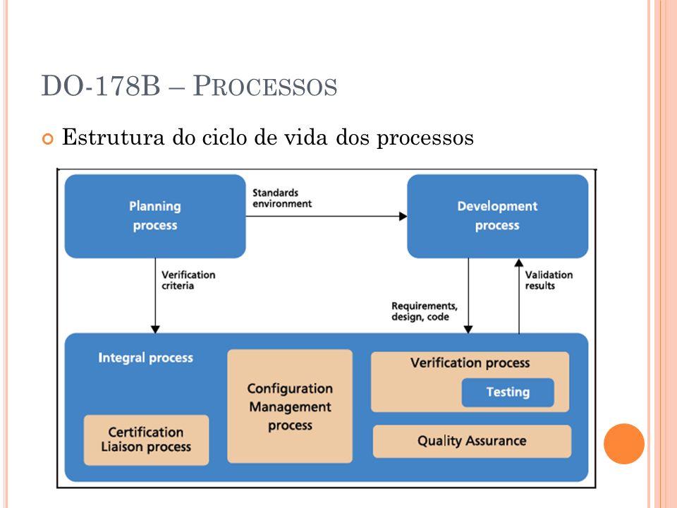 DO-178B – Processos Estrutura do ciclo de vida dos processos