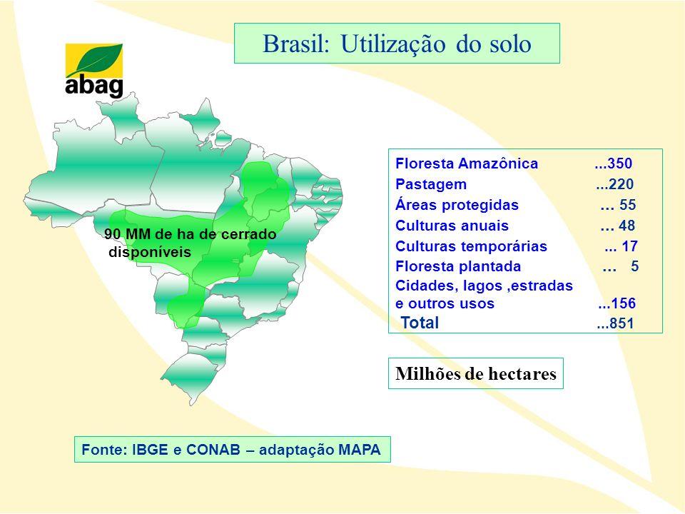 Brasil: Utilização do solo
