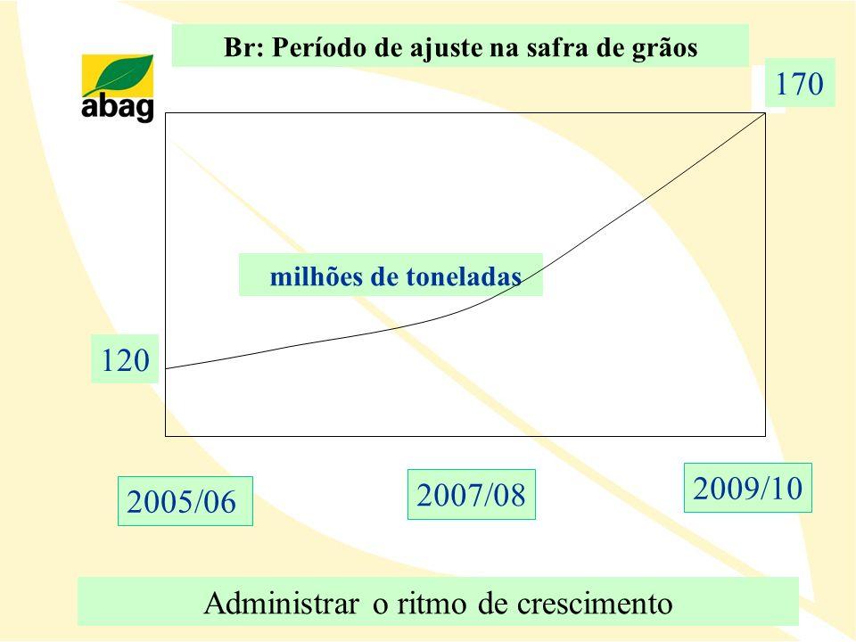 Br: Período de ajuste na safra de grãos