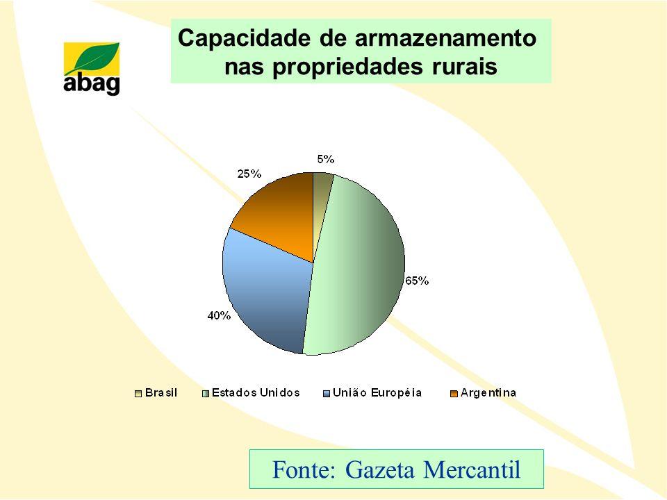 Capacidade de armazenamento nas propriedades rurais