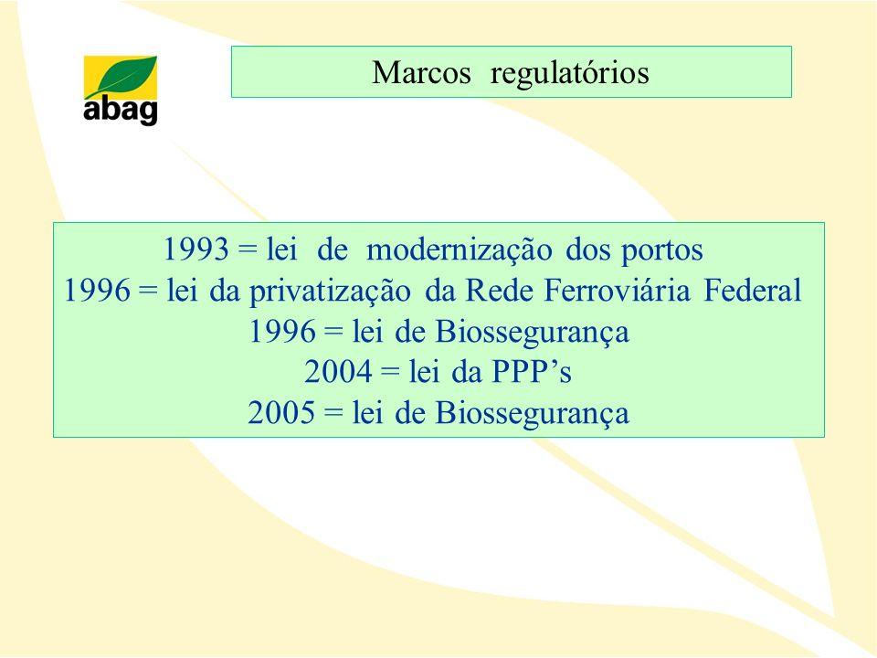 1993 = lei de modernização dos portos