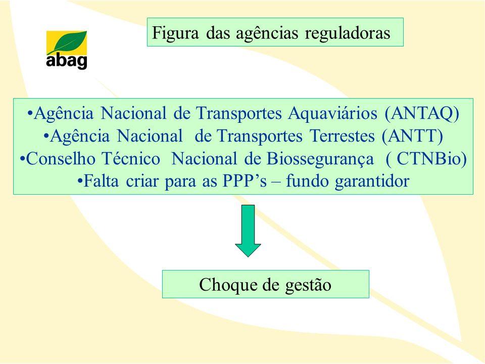 Figura das agências reguladoras